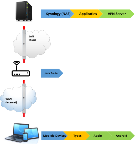 Openvpn Server Instellen Createchweb